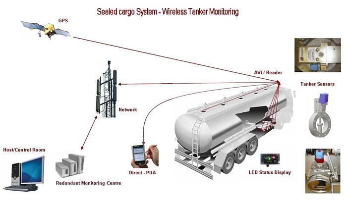 Emco Wheaton Sealed Cargo System (SCS) - 2