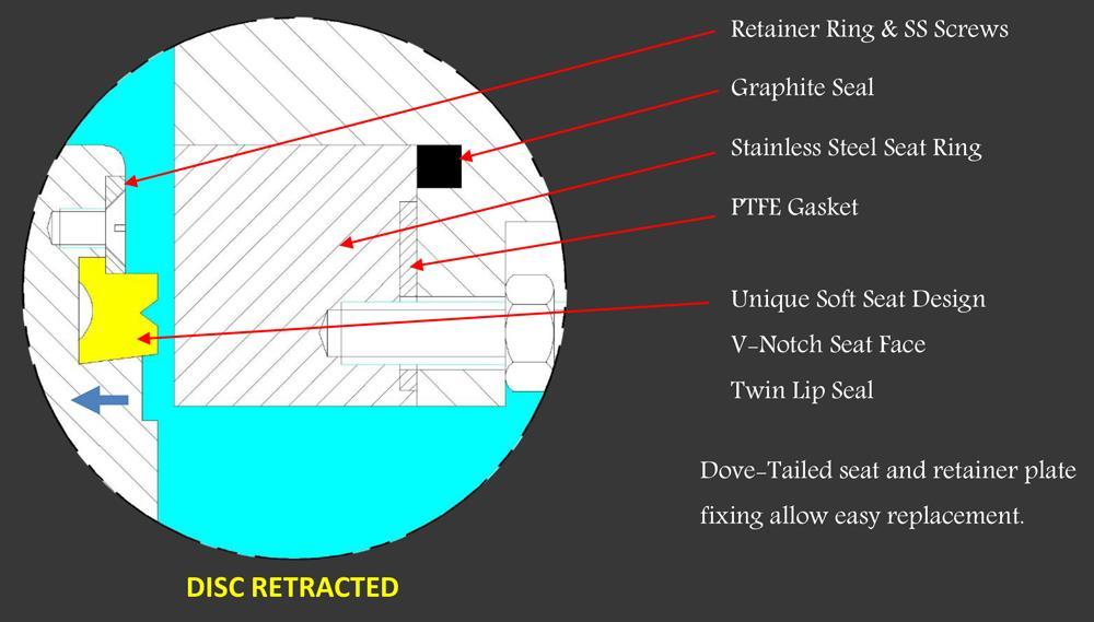 Disc retracted