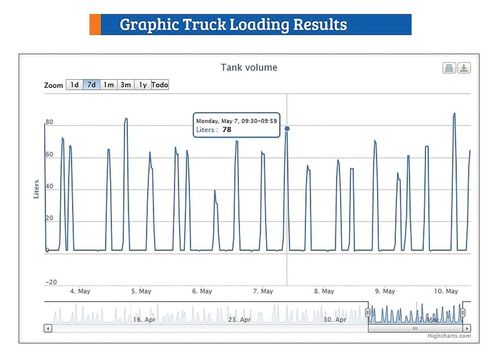 Graphic Truck Loading Results