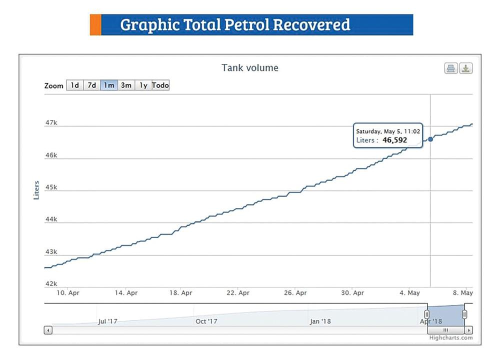 Graphic Total Petrol Recovered